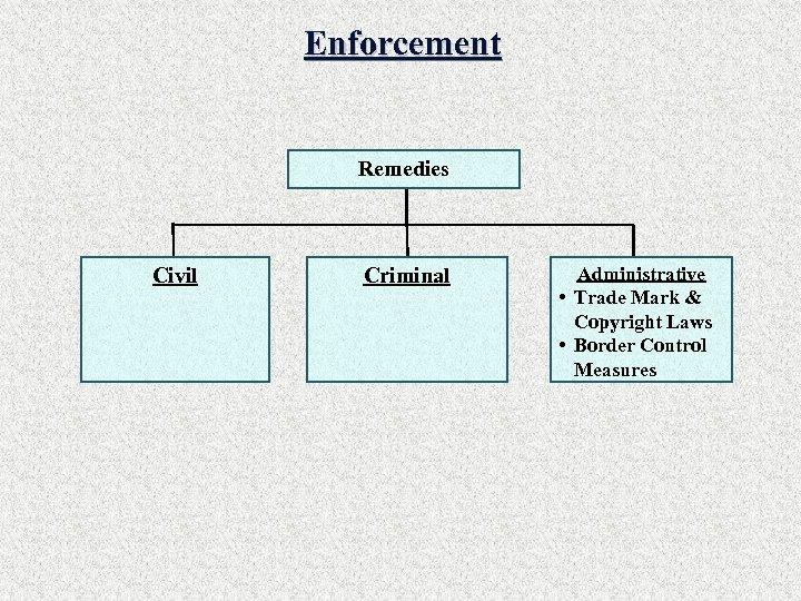Enforcement Remedies Civil Criminal Administrative • Trade Mark & Copyright Laws • Border Control