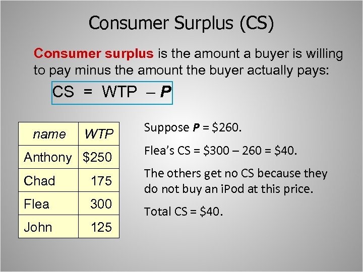 Consumer Surplus (CS) Consumer surplus is the amount a buyer is willing to pay