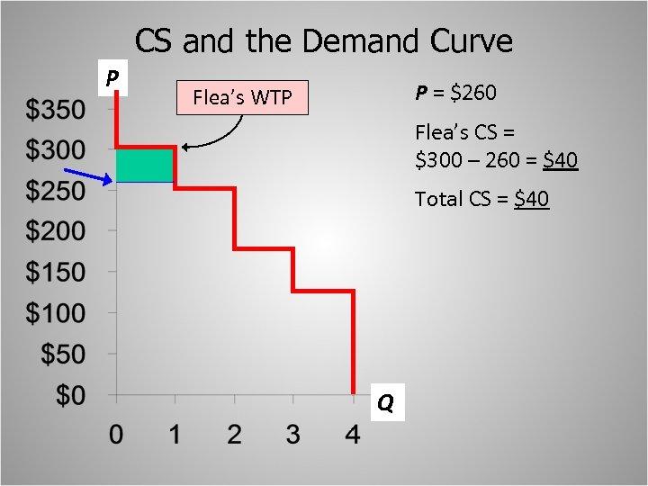 CS and the Demand Curve P P = $260 Flea's WTP Flea's CS =