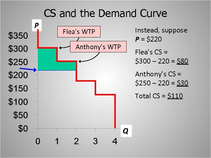 CS and the Demand Curve P Instead, suppose P = $220 Flea's WTP Anthony's
