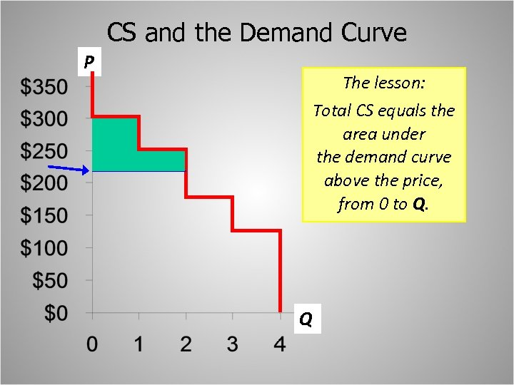 CS and the Demand Curve P The lesson: Total CS equals the area under