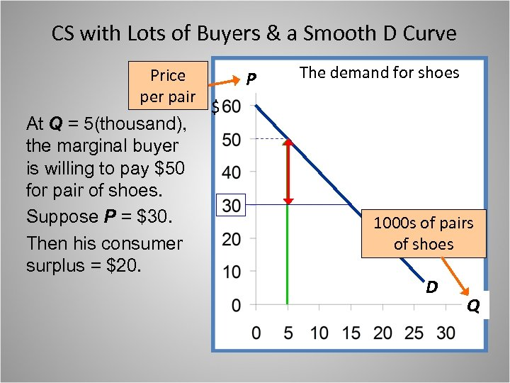 CS with Lots of Buyers & a Smooth D Curve Price per pair At