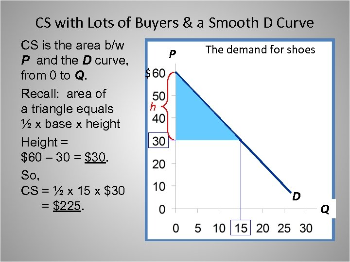CS with Lots of Buyers & a Smooth D Curve CS is the area