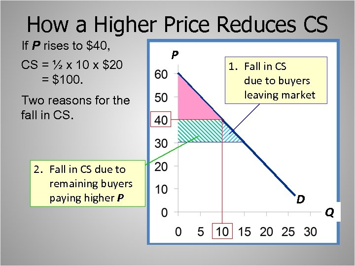 How a Higher Price Reduces CS If P rises to $40, CS = ½