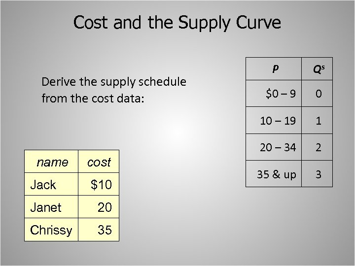 Cost and the Supply Curve Derive the supply schedule from the cost data: P