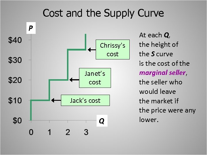 Cost and the Supply Curve P Chrissy's cost Janet's cost Jack's cost Q At