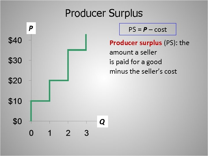 Producer Surplus P PS = P – cost Producer surplus (PS): the amount a