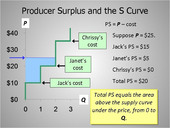 Producer Surplus and the S Curve P PS = P – cost Chrissy's cost