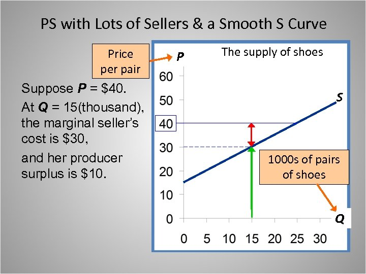 PS with Lots of Sellers & a Smooth S Curve Price per pair Suppose