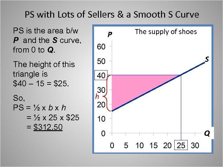 PS with Lots of Sellers & a Smooth S Curve PS is the area