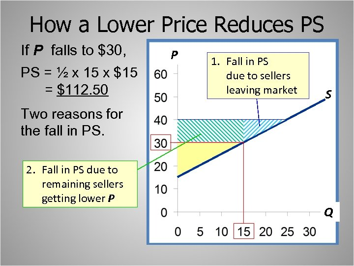 How a Lower Price Reduces PS If P falls to $30, PS = ½