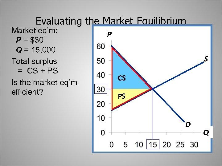 Evaluating the Market Equilibrium Market eq'm: P = $30 Q = 15, 000 Total