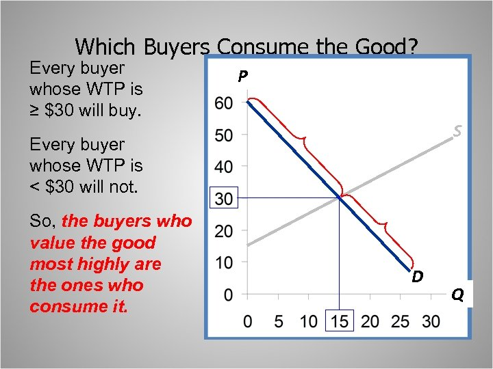 Which Buyers Consume the Good? Every buyer whose WTP is ≥ $30 will buy.