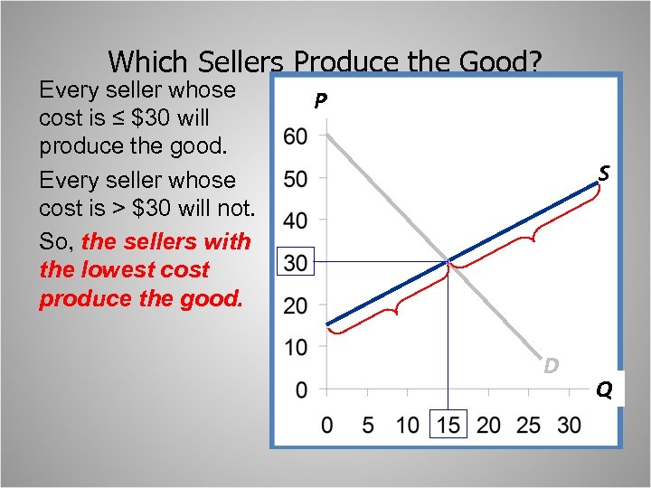 Which Sellers Produce the Good? Every seller whose cost is ≤ $30 will produce