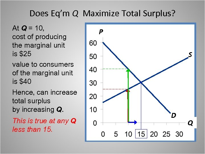 Does Eq'm Q Maximize Total Surplus? At Q = 10, cost of producing the