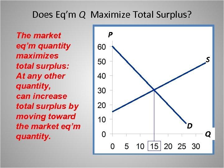 Does Eq'm Q Maximize Total Surplus? The market eq'm quantity maximizes total surplus: At