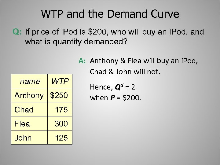 WTP and the Demand Curve Q: If price of i. Pod is $200, who