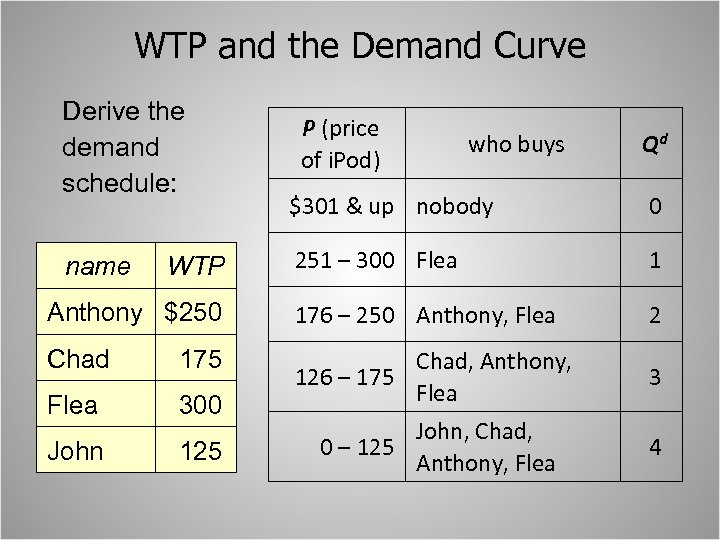 WTP and the Demand Curve Derive the demand schedule: P (price of i. Pod)