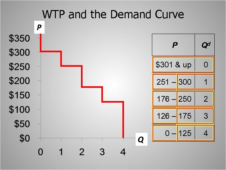 WTP and the Demand Curve P P $301 & up 0 251 – 300