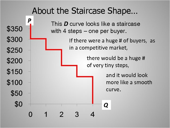 About the Staircase Shape… P This D curve looks like a staircase with 4