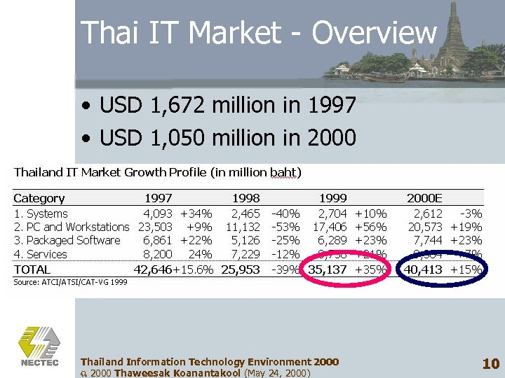 Thai IT Market - Overview • USD 1, 672 million in 1997 • USD