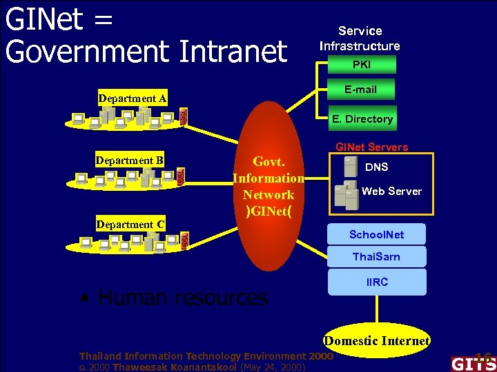 GINet = Government Intranet Service Infrastructure PKI E-mail Department A E. Directory GINet Servers