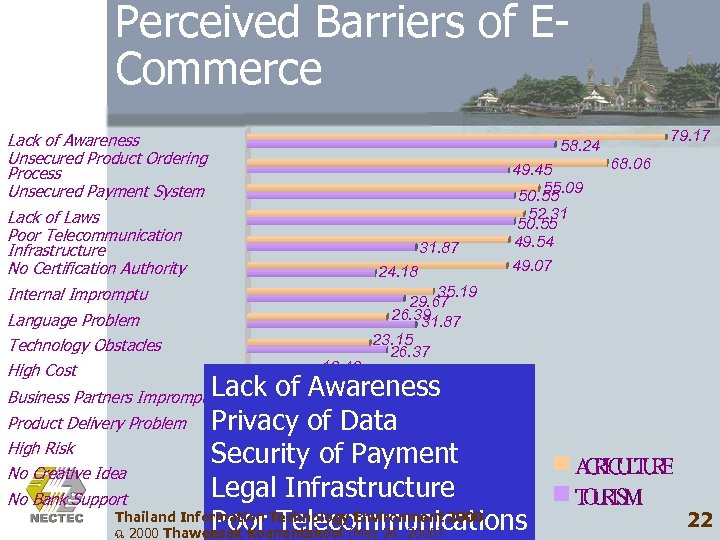 Perceived Barriers of ECommerce Lack of Awareness Unsecured Product Ordering Process Unsecured Payment System
