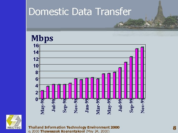 Domestic Data Transfer Thailand Information Technology Environment 2000 ฉ 2000 Thaweesak Koanantakool (May 24,