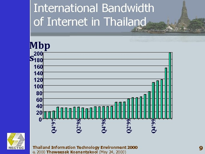 International Bandwidth of Internet in Thailand Information Technology Environment 2000 ฉ 2000 Thaweesak Koanantakool