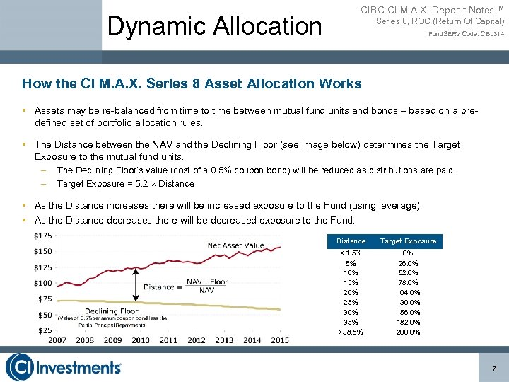 Dynamic Allocation CIBC CI M. A. X. Deposit Notes. TM Series 8, ROC (Return