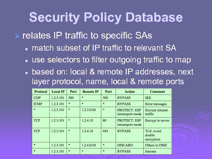Security Policy Database Ø relates IP traffic to specific l l l SAs match