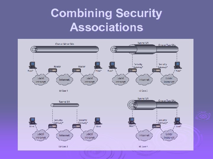 Combining Security Associations