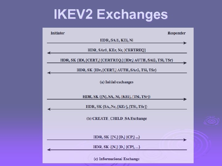 IKEV 2 Exchanges