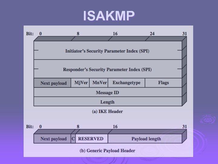 ISAKMP