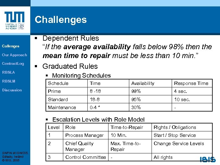 """Challenges Callenges Our Approach Contract. Log RBSLA § Dependent Rules """"If the average availability"""