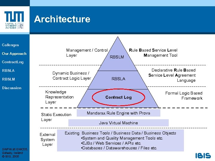 Architecture Callenges Management / Control Layer RBSLM Our Approach Rule Based Service Level Management