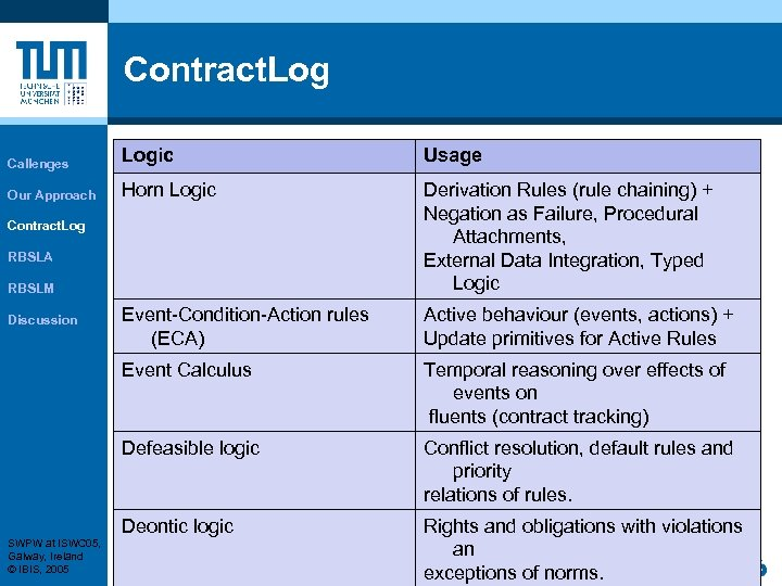 Contract. Log Callenges Logic Usage Our Approach Horn Logic Derivation Rules (rule chaining) +
