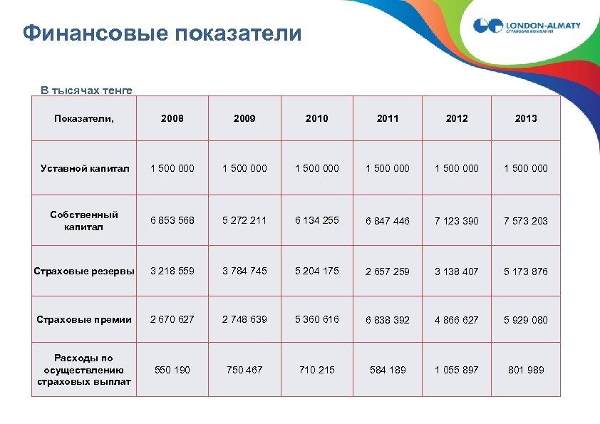 Финансовые показатели В тысячах тенге Показатели, 2008 2009 2010 2011 2012 2013 Уставной капитал