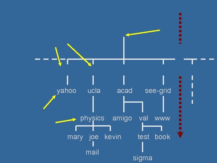 yahoo ucla physics acad amigo val www mary joe kevin mail see-grid test book