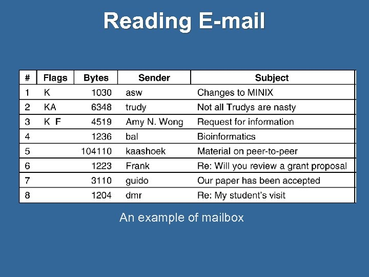 Reading E-mail An example of mailbox