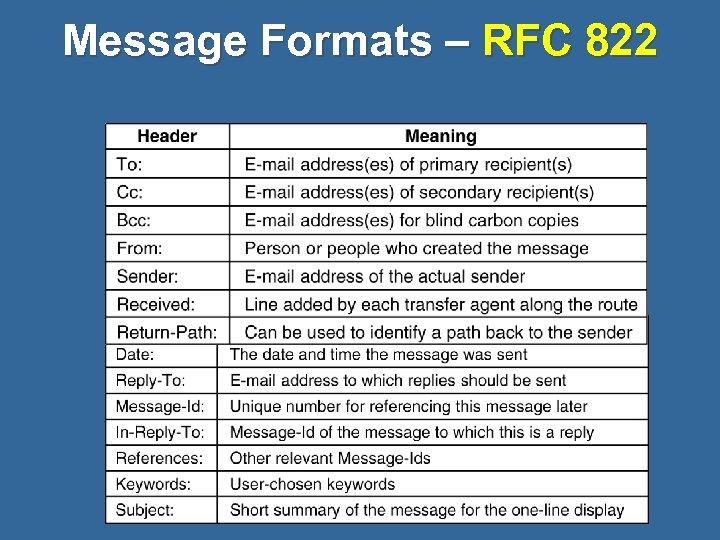 Message Formats – RFC 822