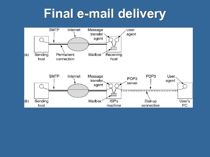 Final e-mail delivery