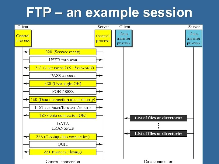 FTP – an example session