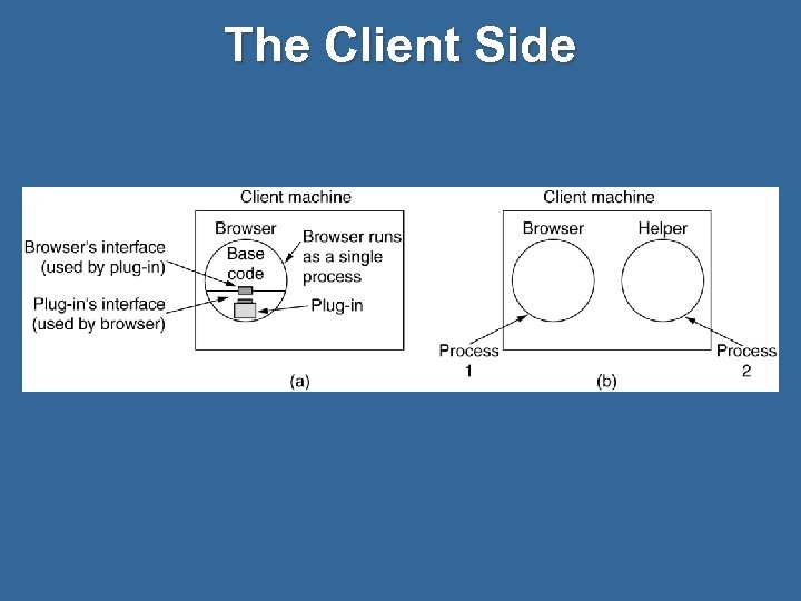 The Client Side