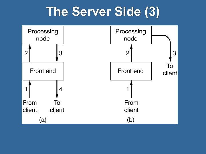The Server Side (3)