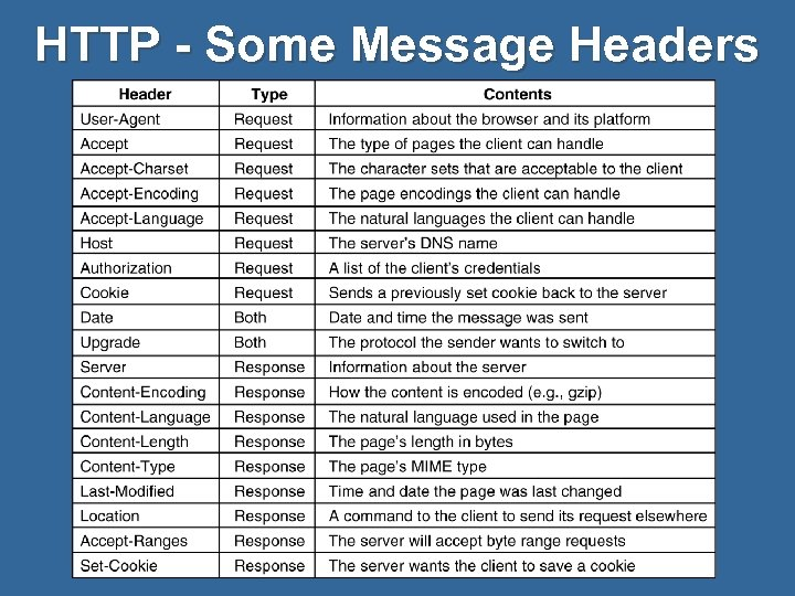 HTTP - Some Message Headers