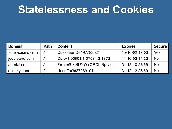 Statelessness and Cookies