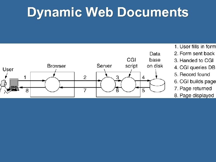 Dynamic Web Documents