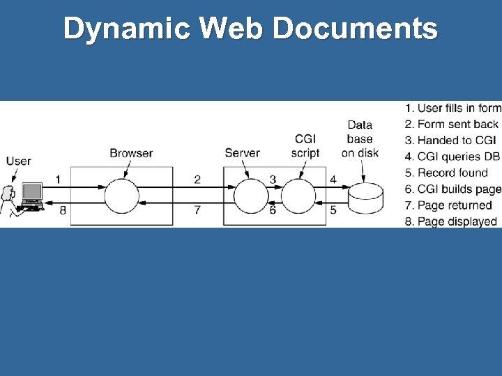Dynamic Web Documents