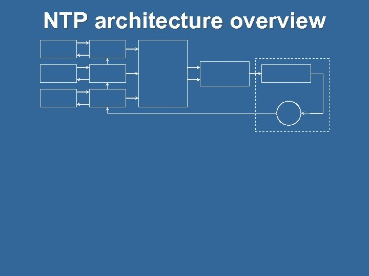 NTP architecture overview